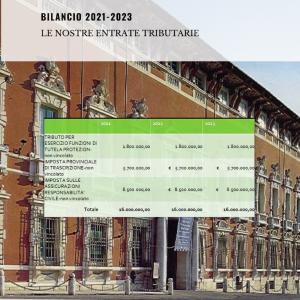 Bilancio 2021 2023