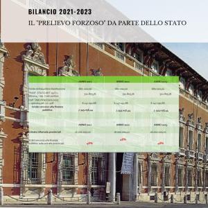 Bilancio 2021 - 2023